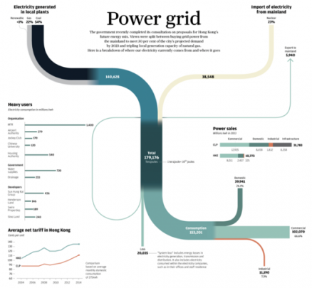 Power Grid Data Diagram